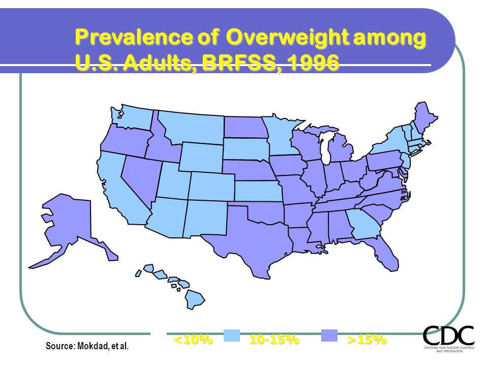 Prevalence of Overweight among U.S. Adults, BRFSS, 1996