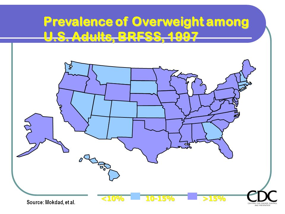 Prevalence of Overweight among U.S. Adults, BRFSS, 1997