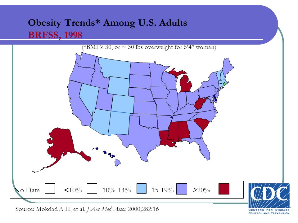 Obesity Trends* Among U.S. Adults BRFSS, 1998