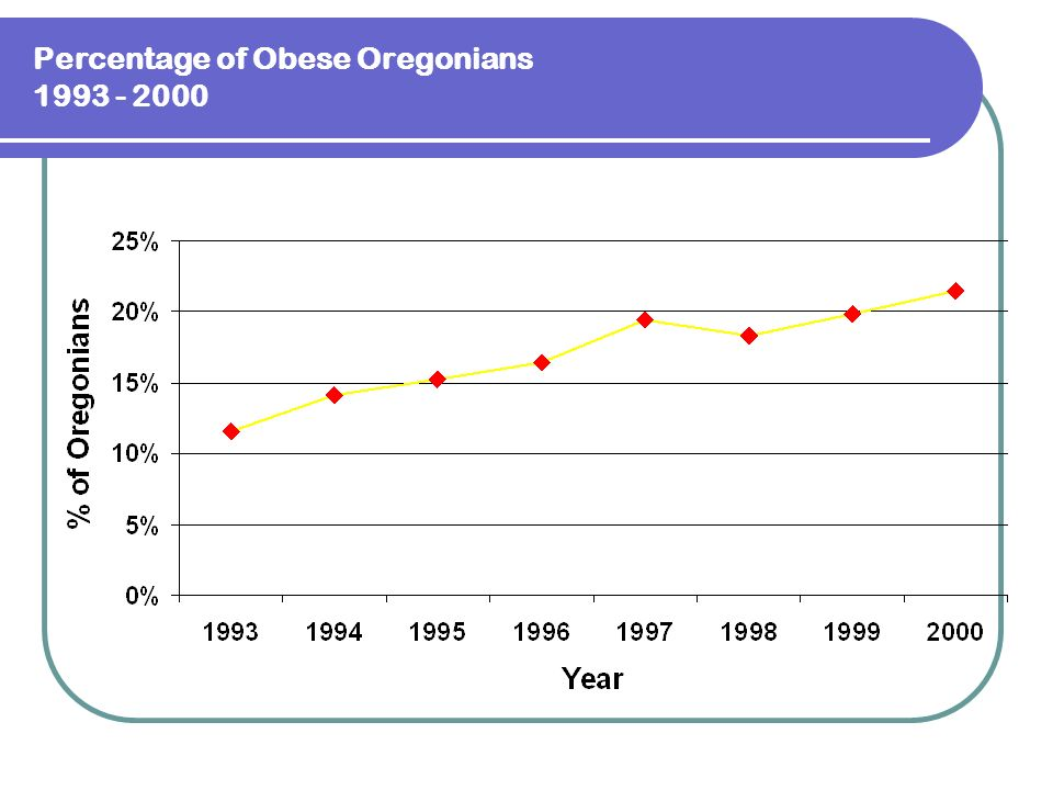 Percentage of Obese Oregonians 1993 - 2000