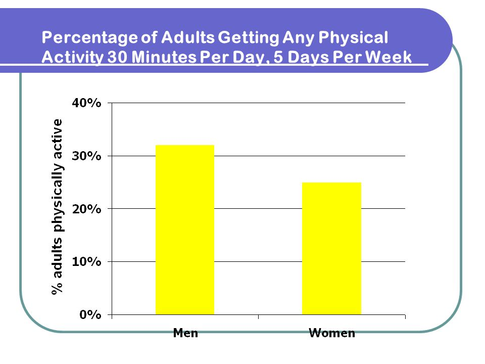 Percentage of Adults Getting Any Physical Activity 30 Minutes Per Day, 5 Days Per Week
