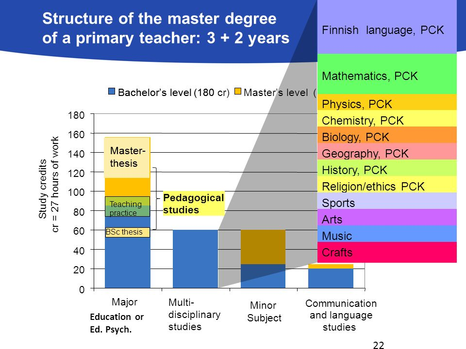 thesis biology education Thesis topics if you are a junior ev major, it is time to start thinking about the possibility of a senior thesis, particularly the thesis topic.