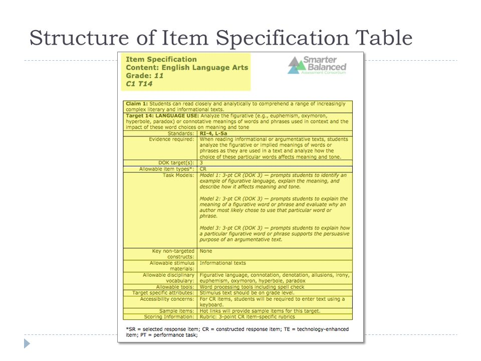 table of specifications essay Regulations, test specifications, test format specifications list the skills or dishonesty whatsoever in connection with the test or any of the papers.