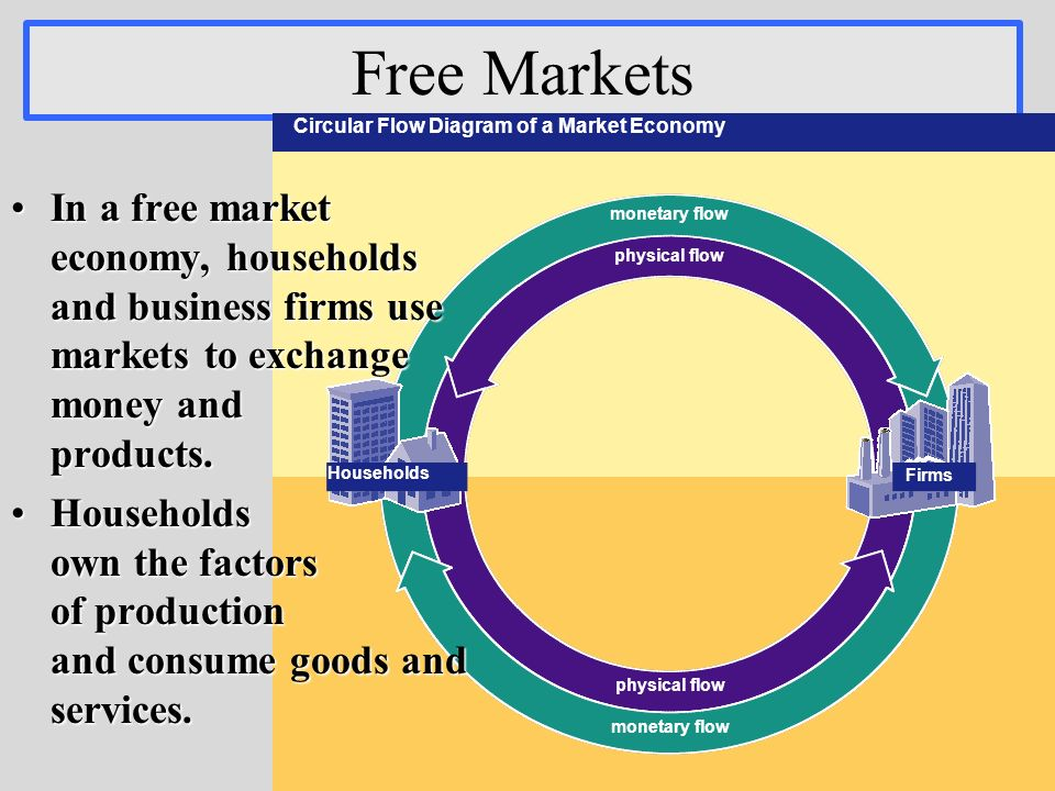 Introduction to economic systems critical questions ppt video 6 free markets monetary flow physical flow circular flow diagram ccuart Gallery