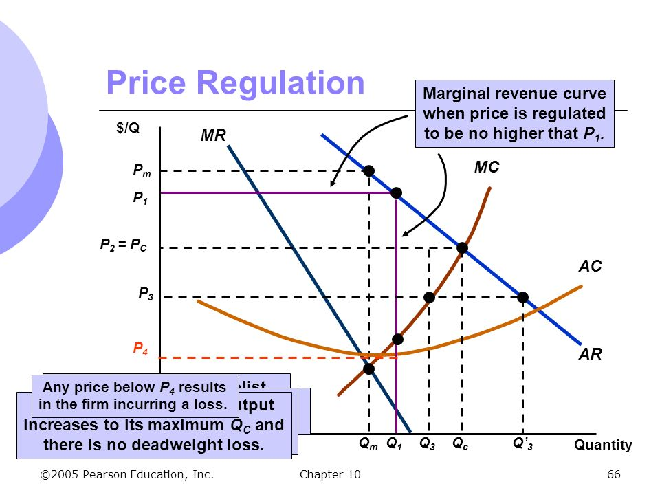 Maximum Price Regulation Essay