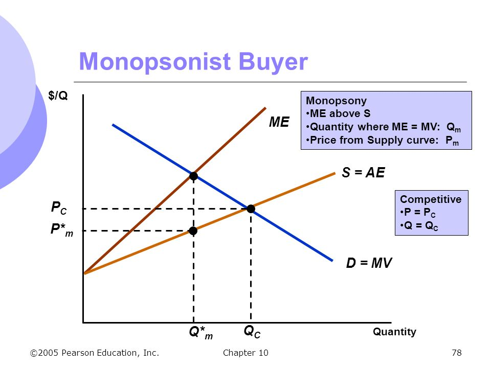 monopoly and monopsony 2 essay (1) monopsony is an economic situation when there are a number of sellers but only one buyer (monopsonist) in the market monopsony can be considered as the model symmetrical to market monopoly, and at monopsonic market not the sellers but buyer can determine the price of the goods in the market.