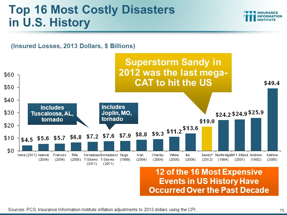 Top  Most Expensive Natural Disasters In Us History