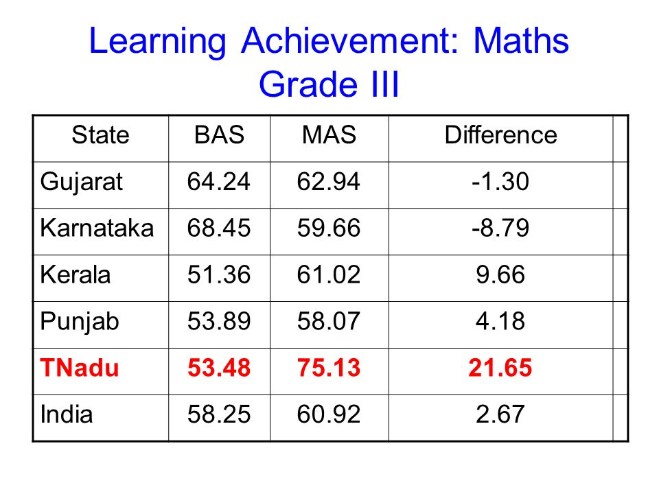 Learning Achievement: Maths Grade III