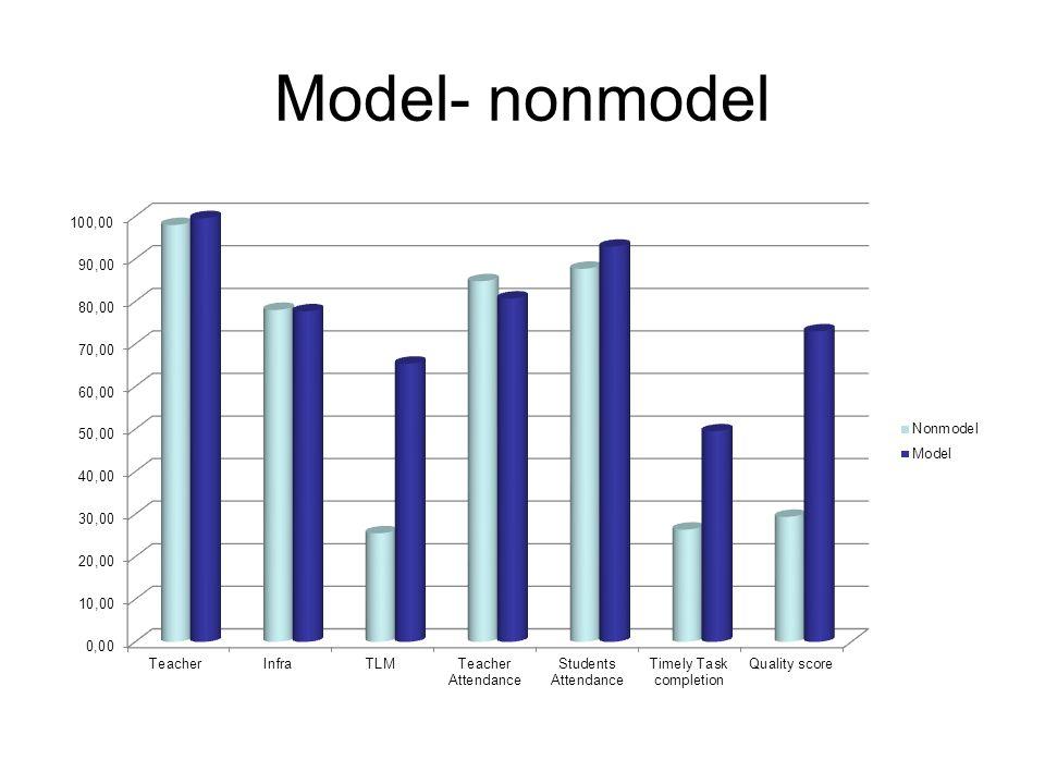 Model- nonmodel