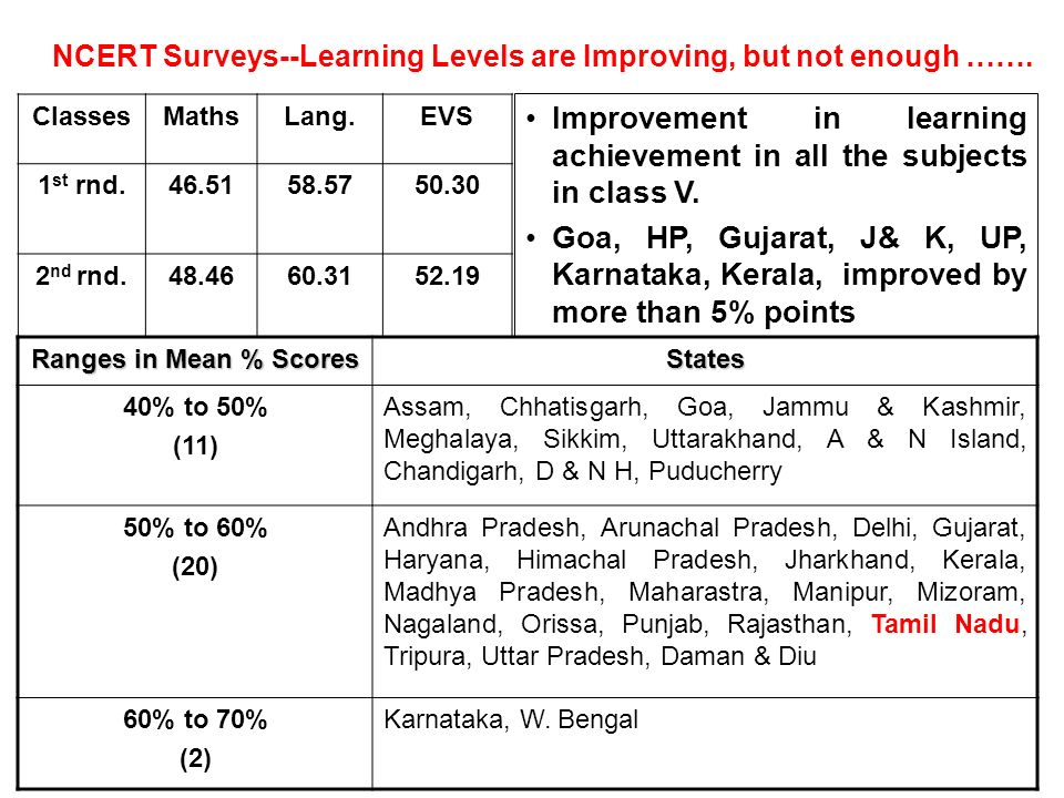 Improvement in learning achievement in all the subjects in class V.