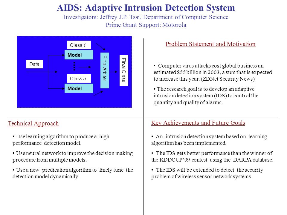 latest research papers on intrusion detection system