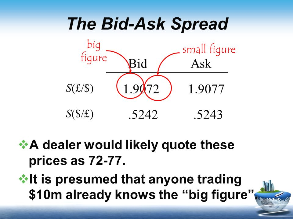 how to read bid ask spreads