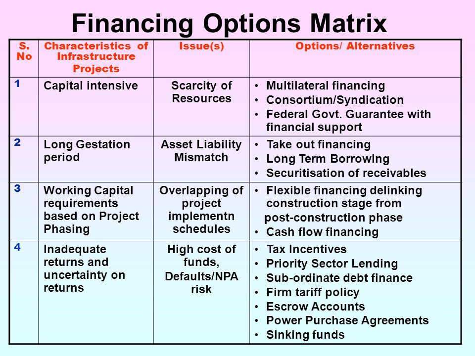 Financing Construction Projects
