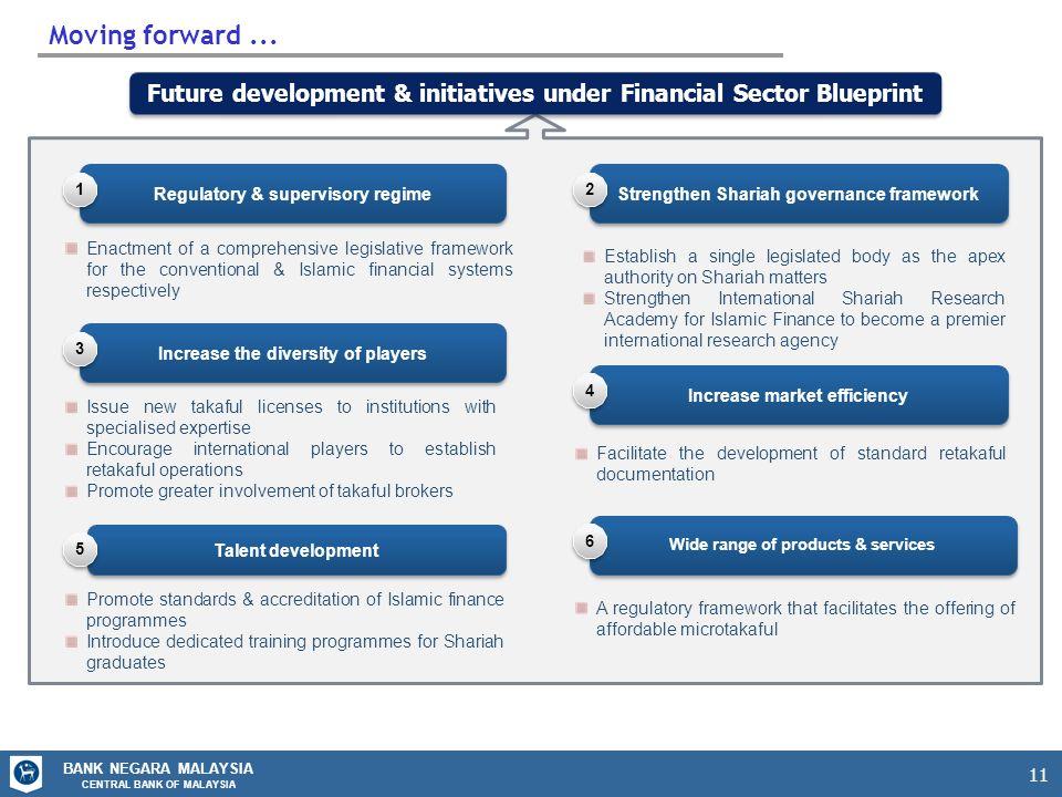 Regulatory framework for takaful ppt video online download future development initiatives under financial sector blueprint regulatory malvernweather Images