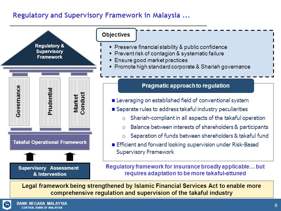 takaful and actuarial practices 18 nove 2 lloyd's 360° risk insight insurance in developing  3 lloyd's 360° risk insight insurance in developing countries:  accepted practices as.