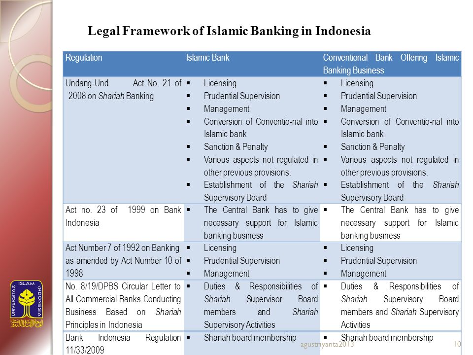 Boosting sustainable development of islamic banking a comparative legal framework of islamic banking in indonesia malvernweather Gallery