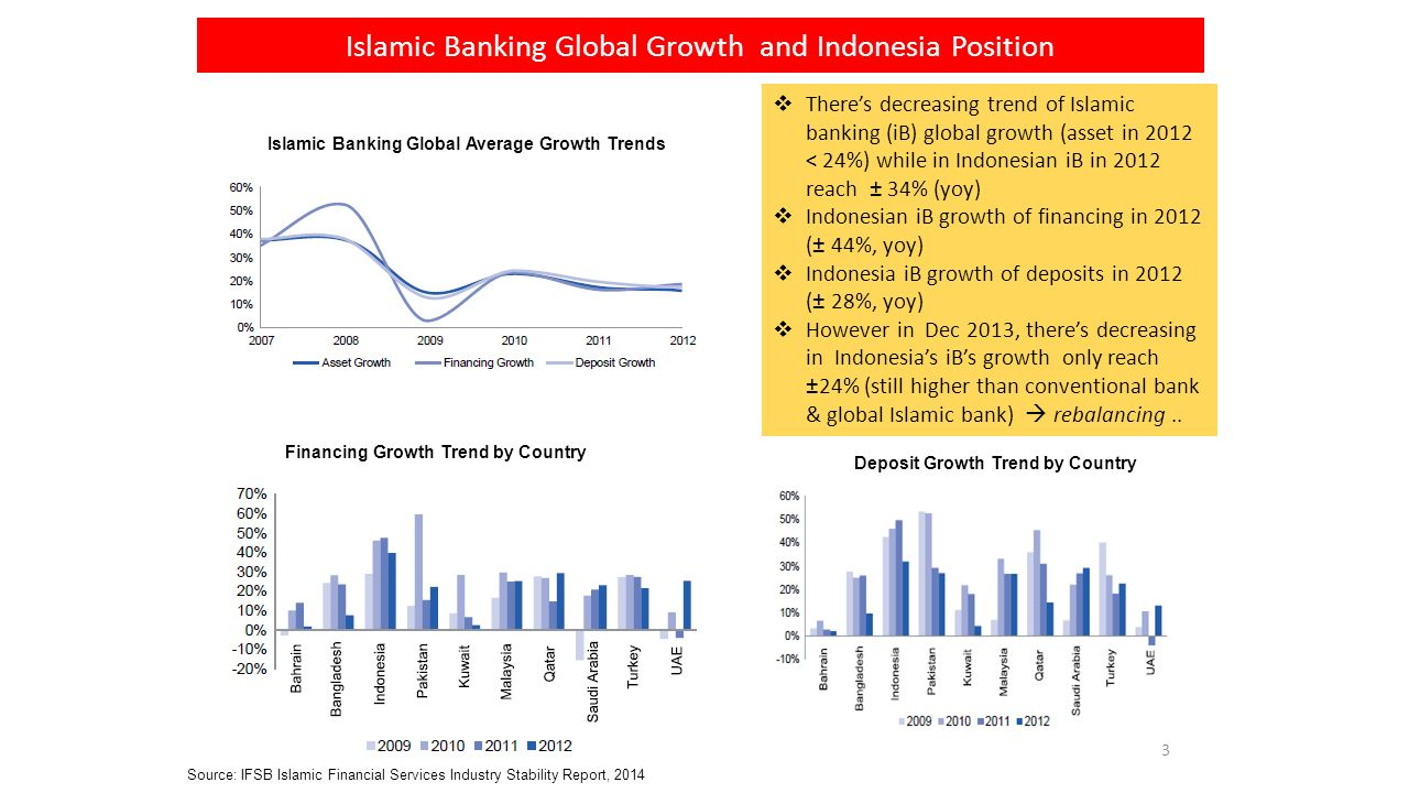 Dr muliaman d hadad chairman of board of commissioner ppt islamic banking global growth and indonesia position malvernweather Gallery