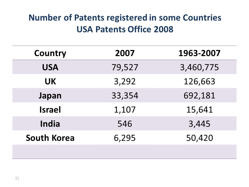 Dating patent numbers usa