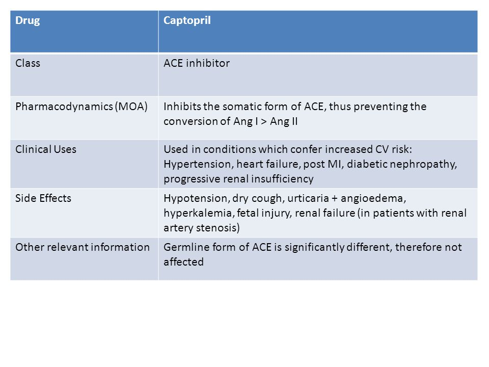 Side Effects Of Captopril Drug