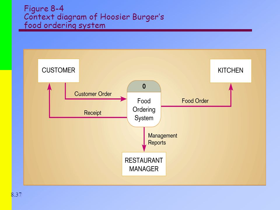 hoosier burger case study in systems analysis and design Hoosier burger case part 1 bob and thelma mellankamp dreamt of starting their own business since they were the 70 s one day driving to their economics.