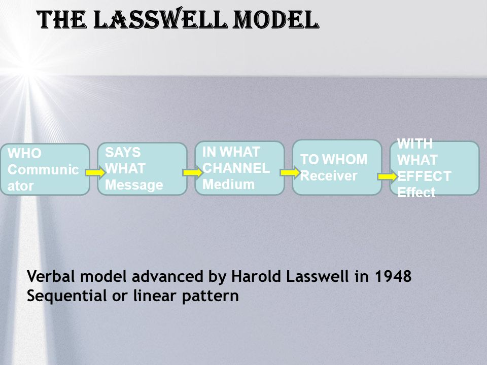 The LASSWELL Model Verbal model advanced by Harold Lasswell in 1948
