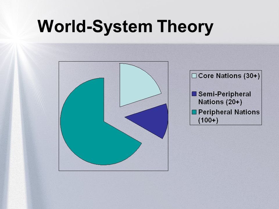 World-System Theory