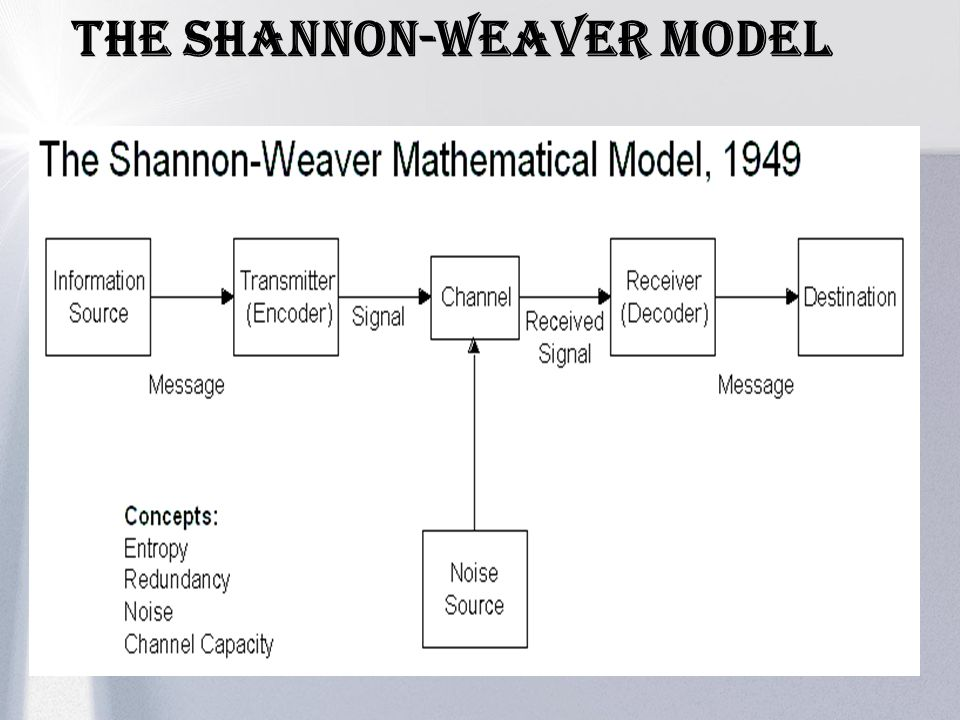 The SHANNON-WEAVER Model