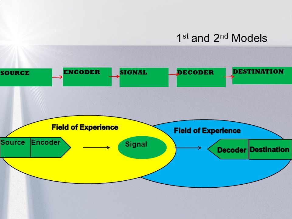 1st and 2nd Models Field of Experience Field of Experience Source