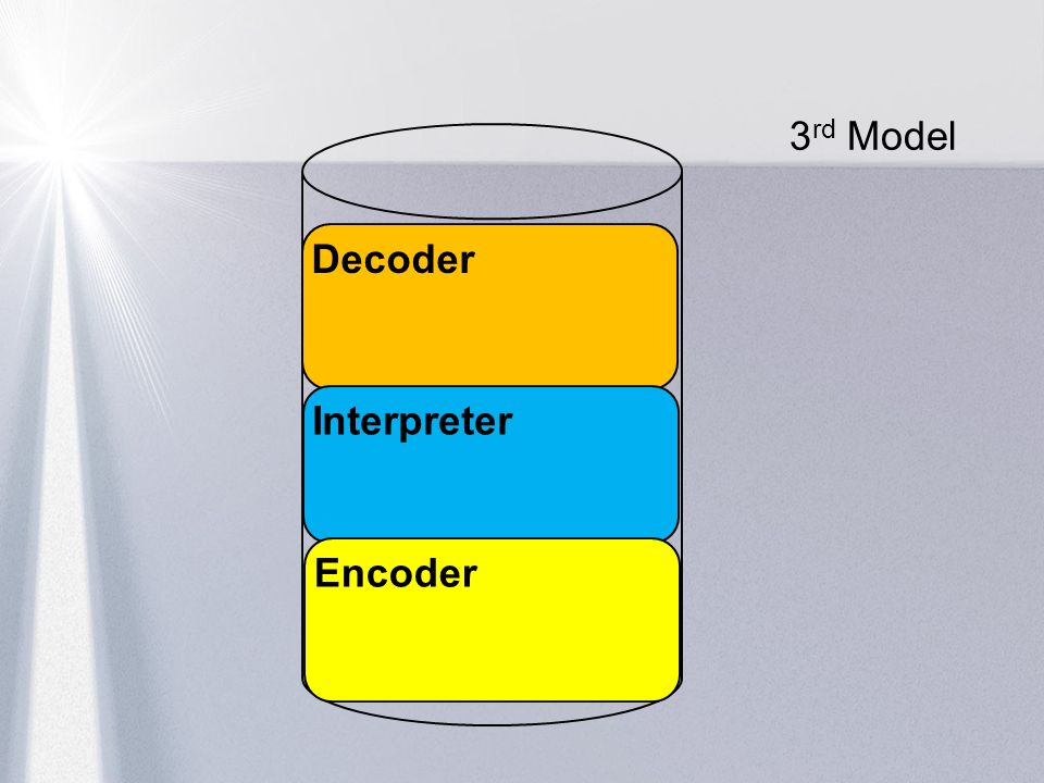 3rd Model Decoder Interpreter Encoder