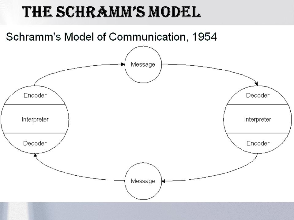 The schramm's Model
