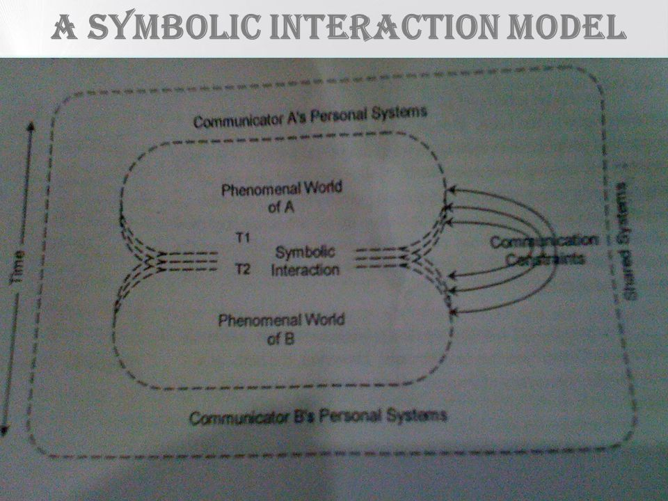 A SYMBOLIC INTERACTION Model