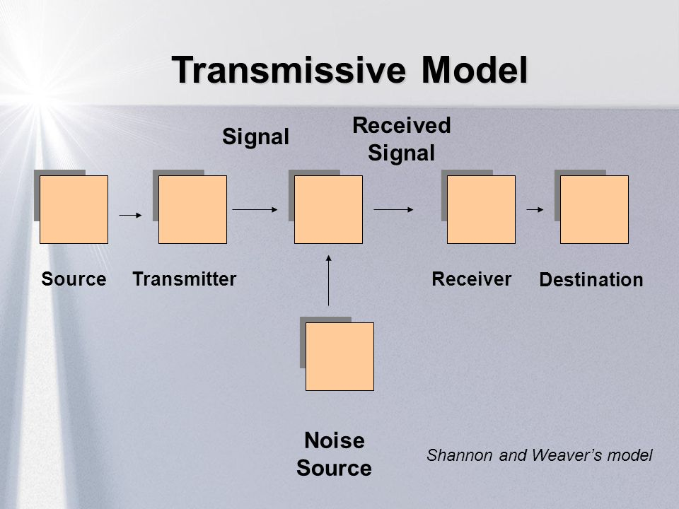 Transmissive Model Received Signal Signal Noise Source Source