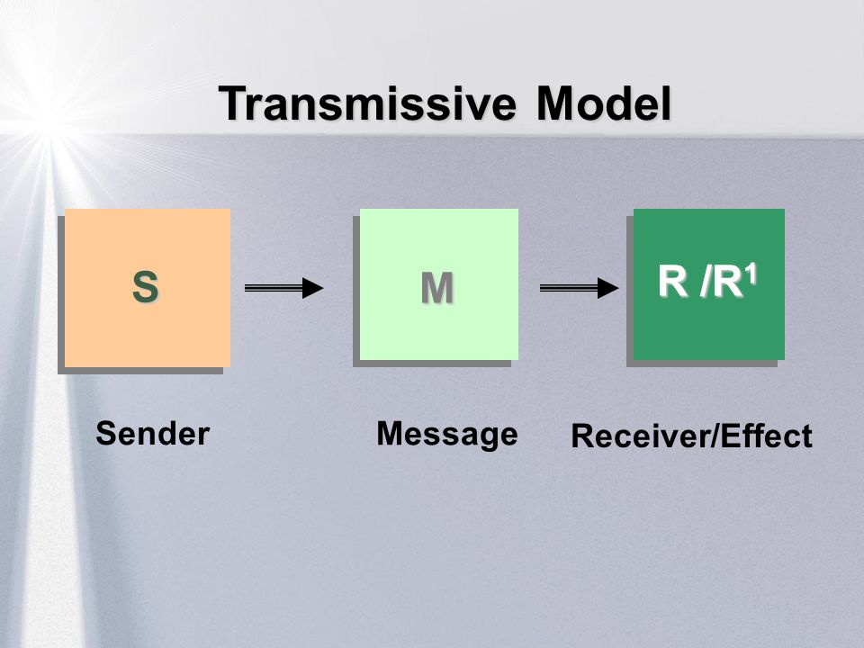 Transmissive Model R /R1 S M Sender Message Receiver/Effect