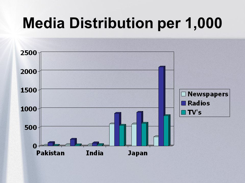 Media Distribution per 1,000