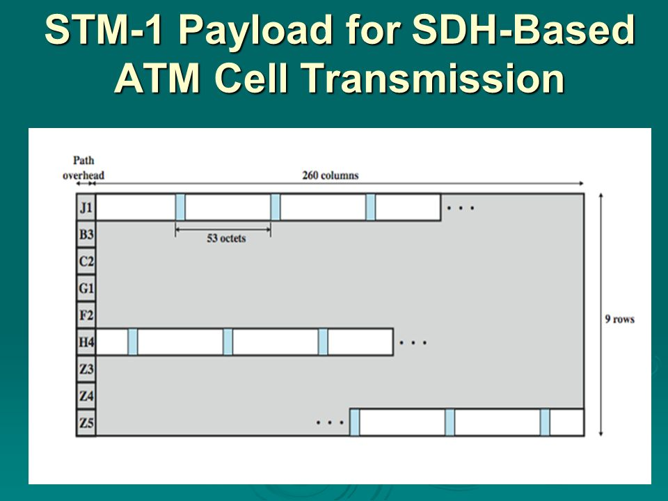 transmission of atm cells pdf