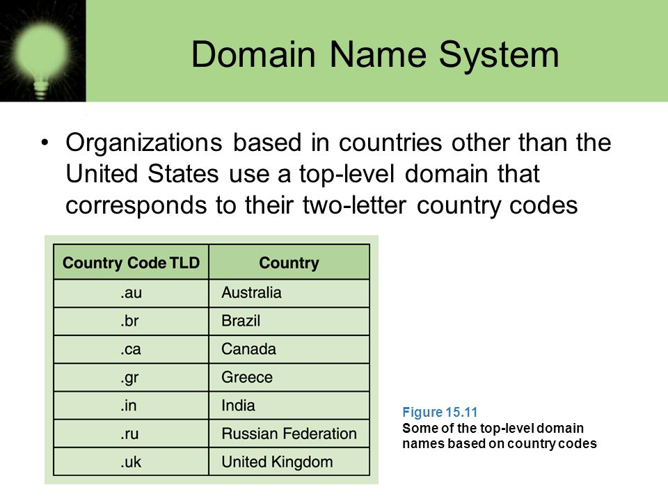 This is a complete list of all country TLDs (top-level domains). The official list of top-level domains is maintained by the Internet Assigned Numbers Authority (IANA). IANA is responsible for the global coordination of the DNS Root, IP addressing, and other Internet protocol resources.