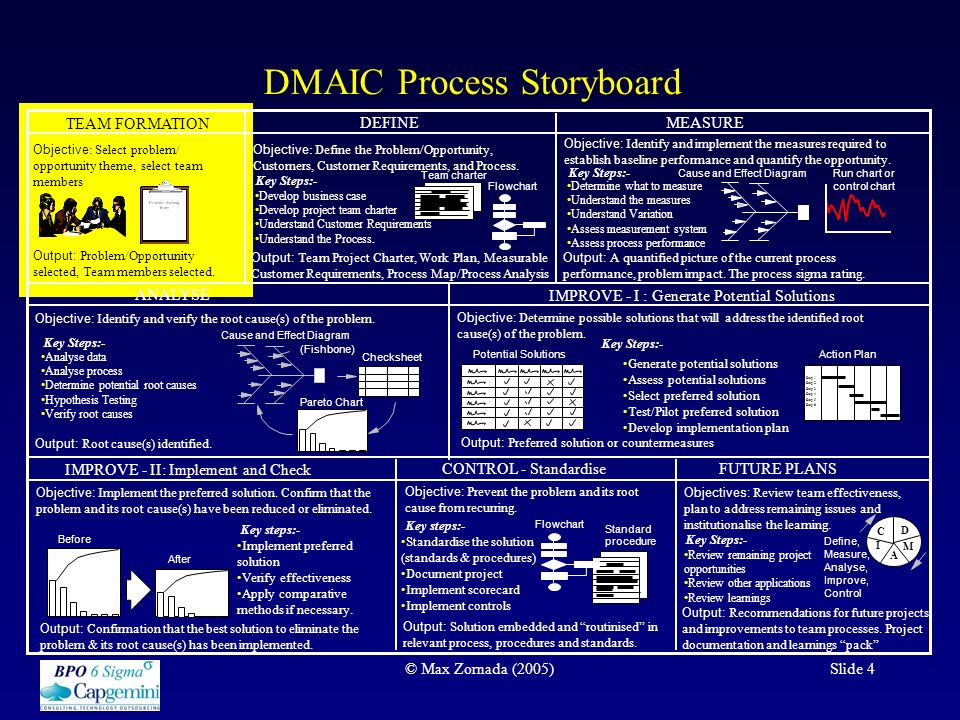 the dmaic process detail the define phase