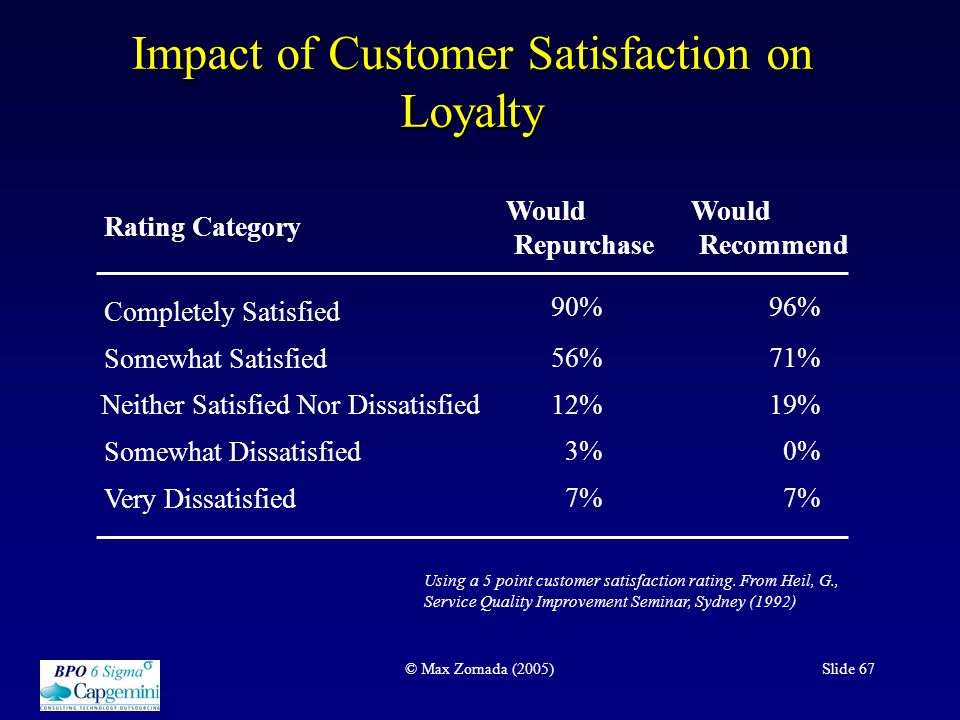 How Lack of Customer Service Can Impact a Business
