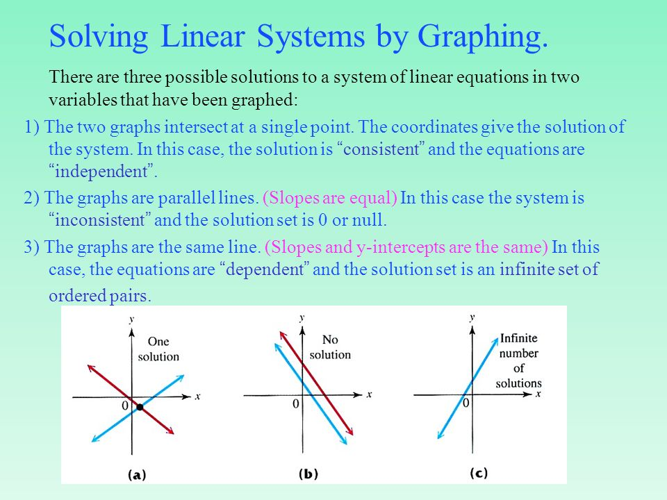 graphing linear equations essay