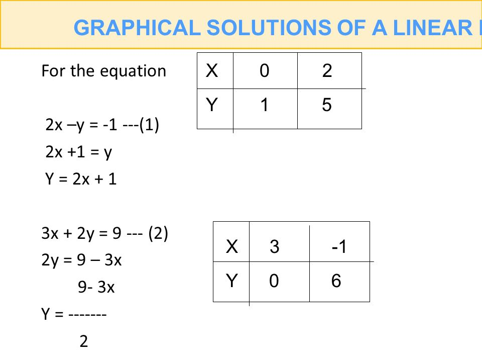 how to solve simultaneous linear equations using graphical method