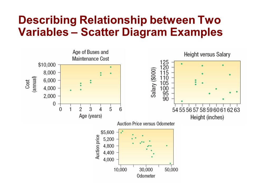relationship between 2 variables