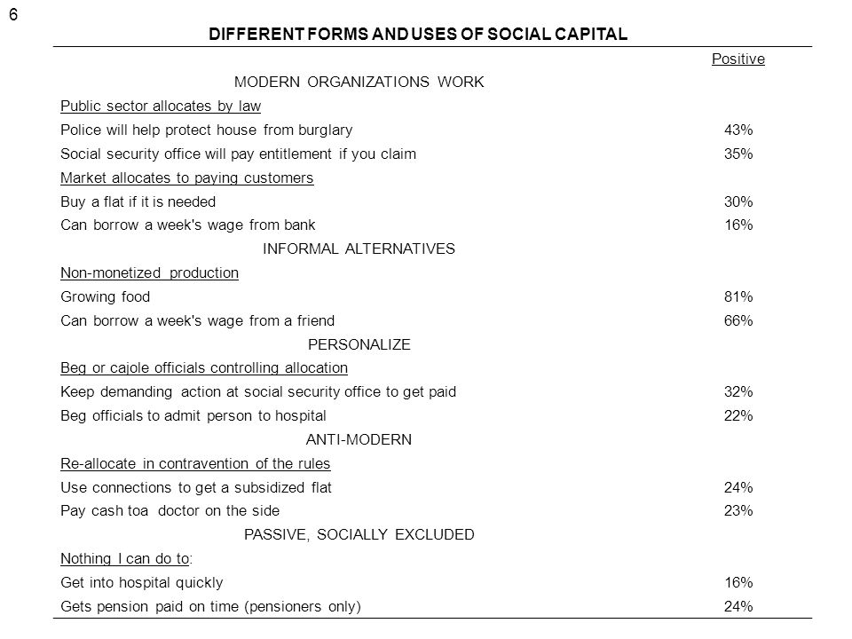 DIFFERENT FORMS AND USES OF SOCIAL CAPITAL