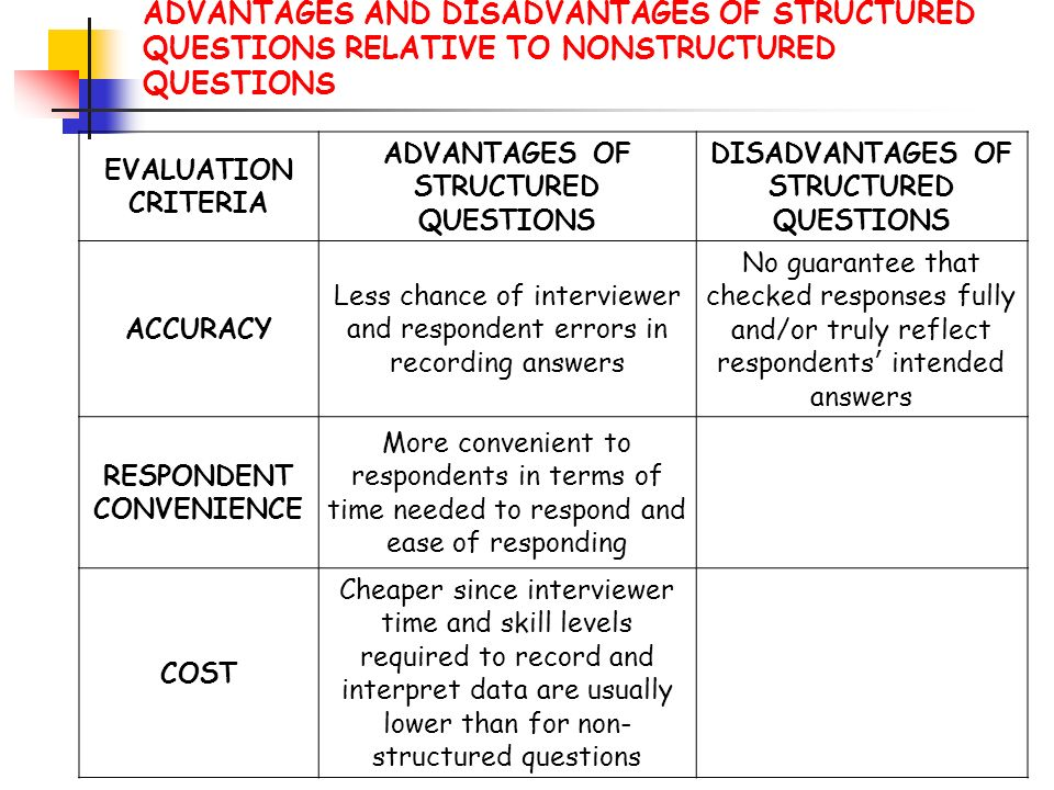 ADVANTAGES AND DISADVANTAGES OF STRUCTURED QUESTIONS RELATIVE TO NONSTRUCTURED QUESTIONS
