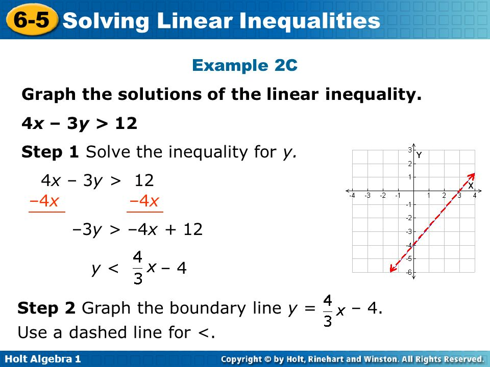 Example 2C Graph the solutions of the linear inequality. 4x – 3y > 12. Step 1 Solve the inequality for y.