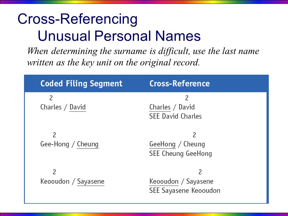 Cross Referencing Unusual Personal Names