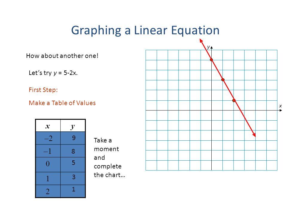 how to write a linear equation