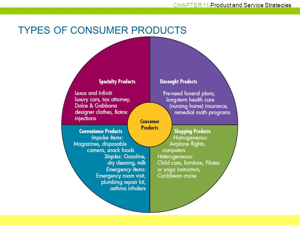 consumer market and consumer behaviour There are many difference between business markets and consumer markets some of the differences are as mentioned in this article while the business market involves businesses selling products to other businesses, the consumer market involves businesses selling products to other consumers.