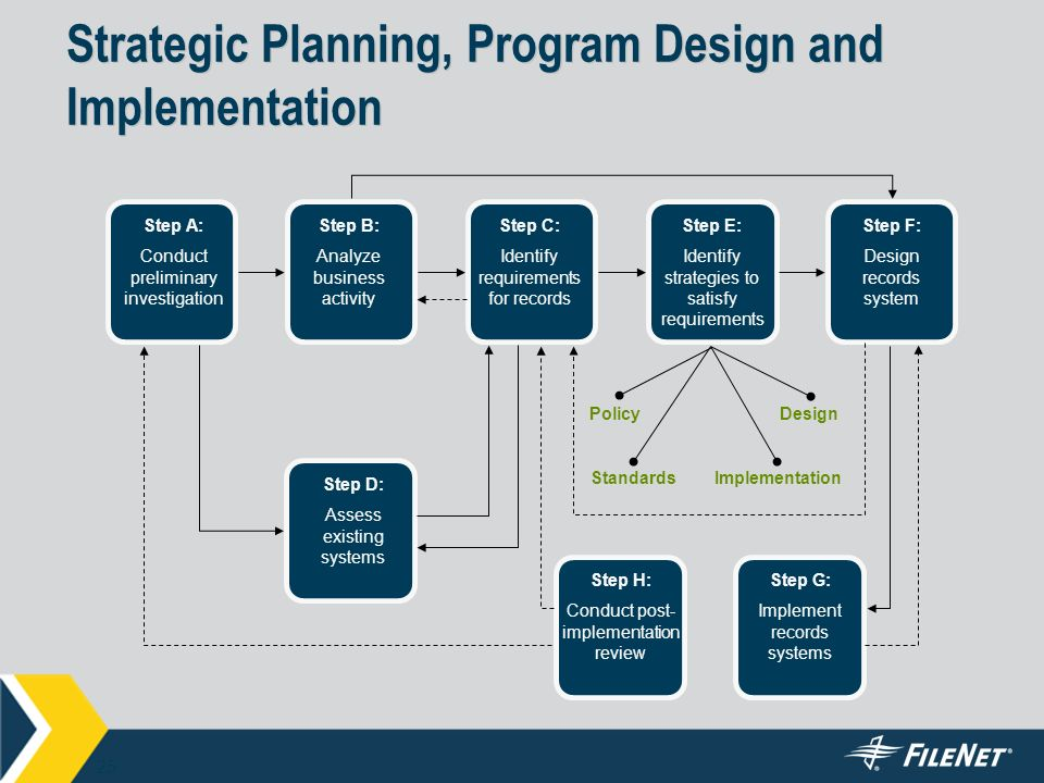 strategic planning support systems Abstract:strategic planning is typically performed by groups of managers group support systems (gss), an information technology designed to improve group work, may therefore have useful application to strategic planning.