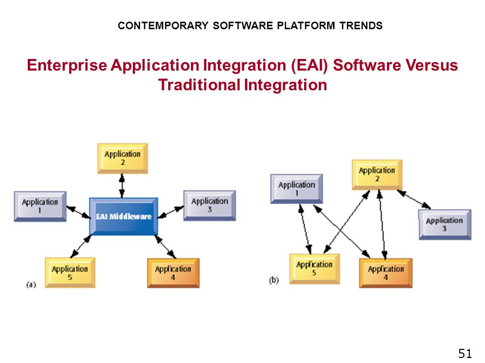 current trends in contemporary software platforms Here are the trends that will make an impact for years to come  in contemporary web and mobile app dev,  complicated platforms.