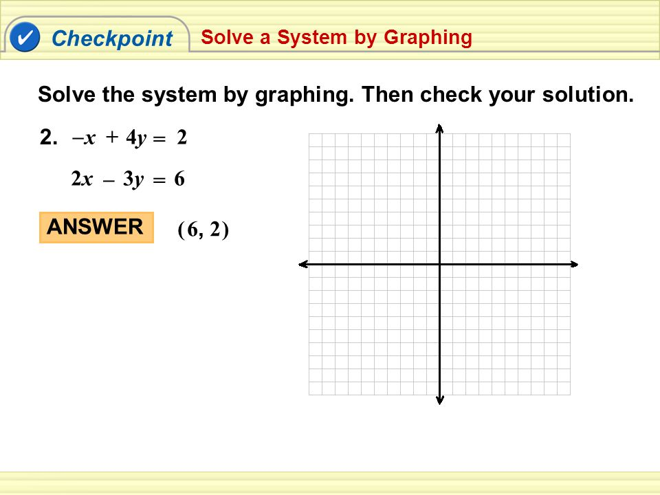 Solve the system by graphing. Then check your solution.